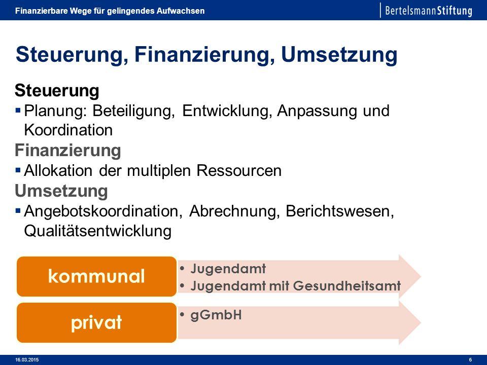 Steuerung, Finanzierung, Umsetzung 16.03.2015 Finanzierbare Wege für gelingendes Aufwachsen 6 Steuerung  Planung: Beteiligung, Entwicklung, Anpassung