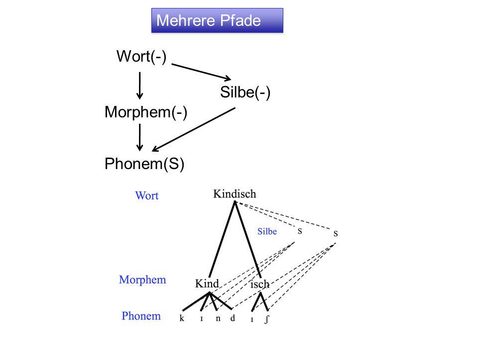 Wort(-) Morphem(-) Phonem(S) Silbe(-) Mehrere Pfade