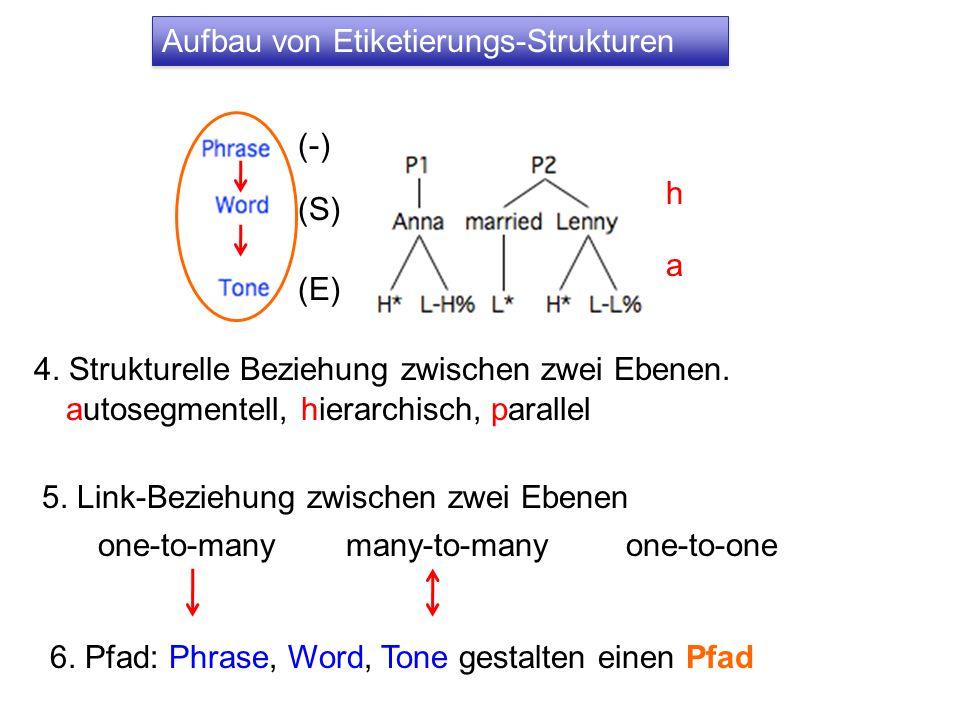 5. Link-Beziehung zwischen zwei Ebenen 6.