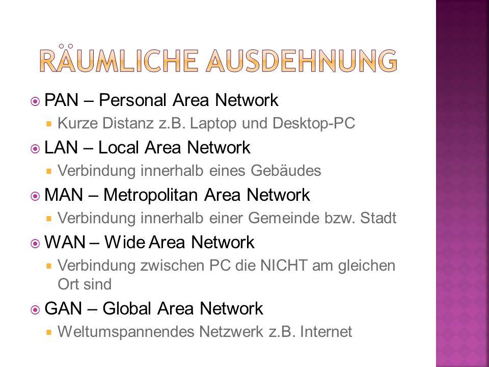  PAN – Personal Area Network  Kurze Distanz z.B. Laptop und Desktop-PC  LAN – Local Area Network  Verbindung innerhalb eines Gebäudes  MAN – Metr