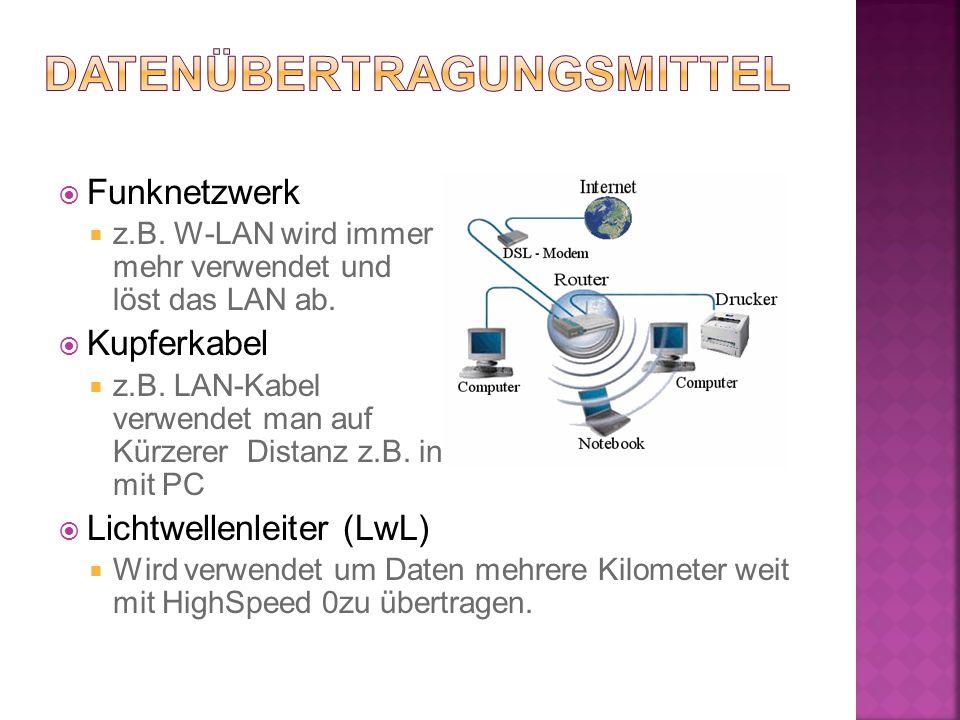  Funknetzwerk  z.B. W-LAN wird immer mehr verwendet und löst das LAN ab.  Kupferkabel  z.B. LAN-Kabel verwendet man auf Kürzerer Distanz z.B. in e