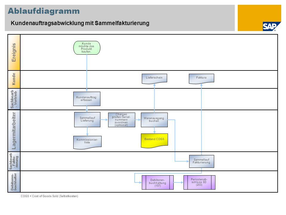 Kunde Ablaufdiagramm Kundenauftragsabwicklung mit Sammelfakturierung Sachbearb.