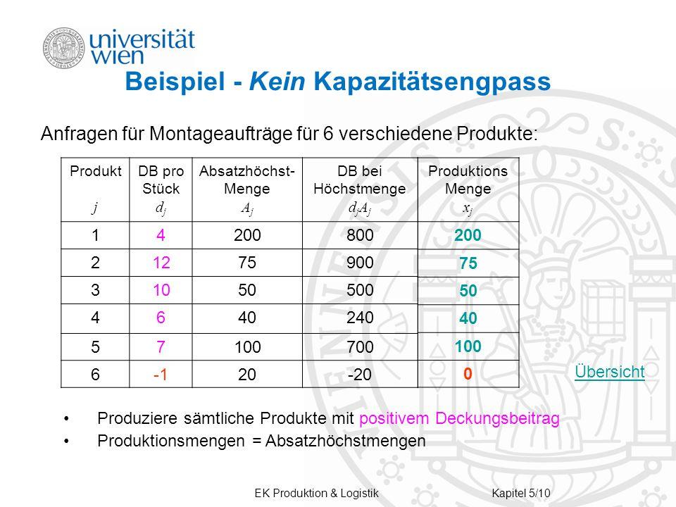 EK Produktion & LogistikKapitel 5/10 Beispiel - Kein Kapazitätsengpass Anfragen für Montageaufträge für 6 verschiedene Produkte: Produkt j DB pro Stüc