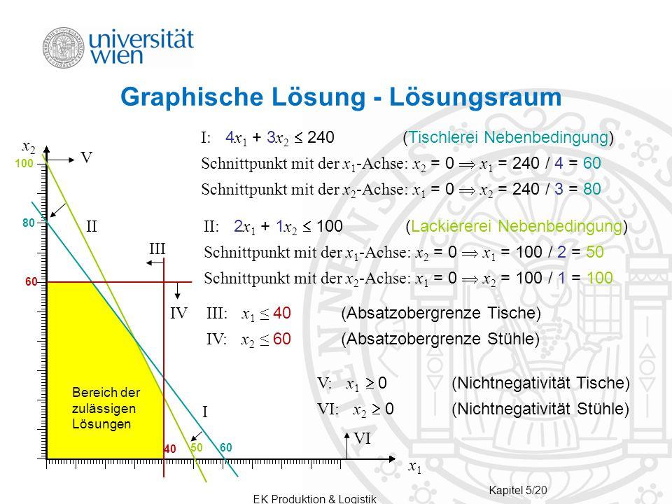 EK Produktion & Logistik Kapitel 5/20 Graphische Lösung - Lösungsraum VI I II V x1x1 x2x2 6050 100 80 Bereich der zulässigen Lösungen I: 4 x 1 + 3 x 2