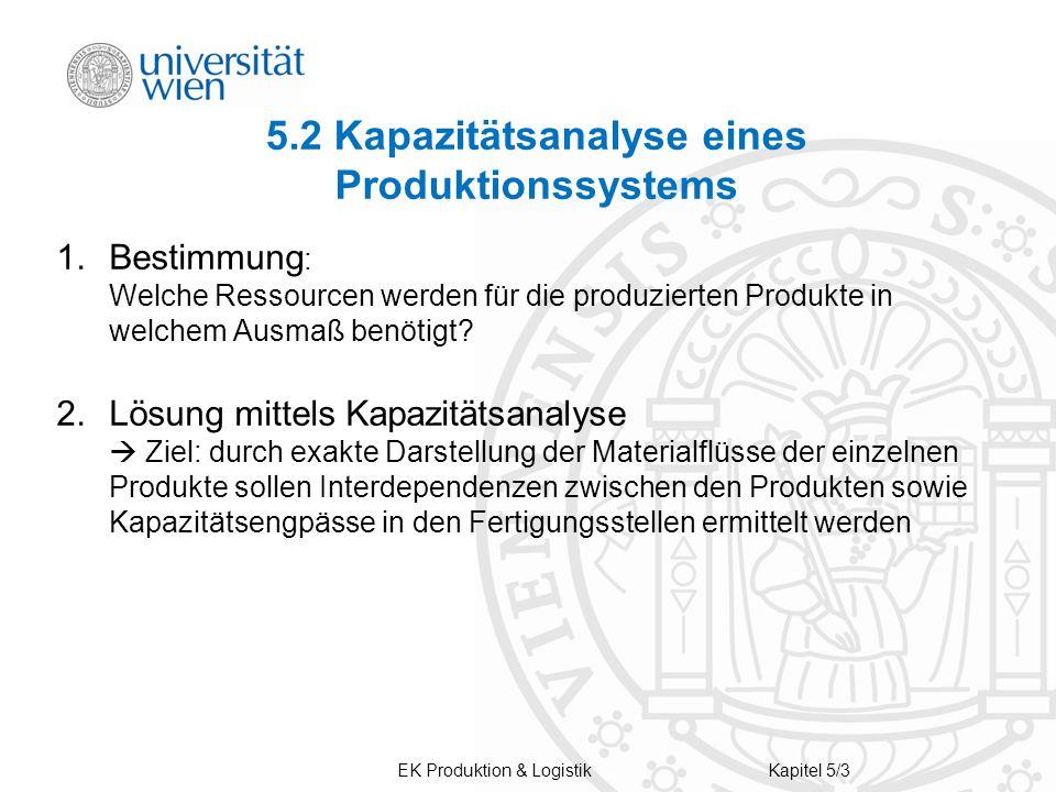 EK Produktion & LogistikKapitel 5/3 5.2 Kapazitätsanalyse eines Produktionssystems 1.Bestimmung : Welche Ressourcen werden für die produzierten Produk