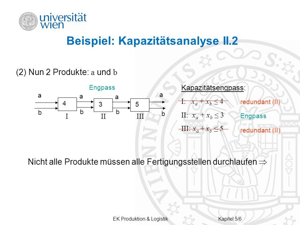 EK Produktion & LogistikKapitel 5/6 Beispiel: Kapazitätsanalyse II.2 (2) Nun 2 Produkte: a und b 4 3 5 a a b b b b a a Kapazitätsengpass: I: x a + x b