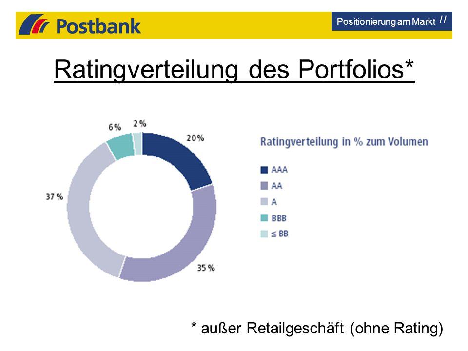 Ratingverteilung des Portfolios* * außer Retailgeschäft (ohne Rating) Positionierung am Markt