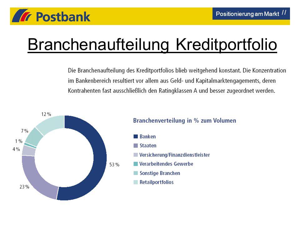 Branchenaufteilung Kreditportfolio Positionierung am Markt