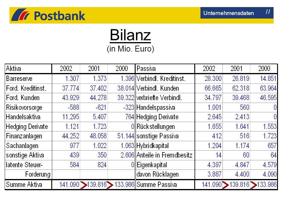 Bilanz (in Mio. Euro) Unternehmensdaten