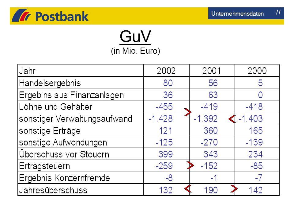 GuV (in Mio. Euro) Unternehmensdaten