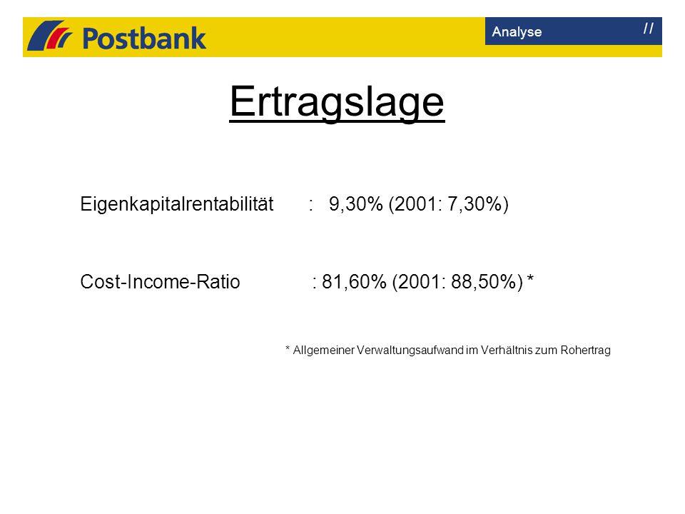 Ertragslage Analyse Eigenkapitalrentabilität : 9,30% (2001: 7,30%) Cost-Income-Ratio : 81,60% (2001: 88,50%) * * Allgemeiner Verwaltungsaufwand im Ver