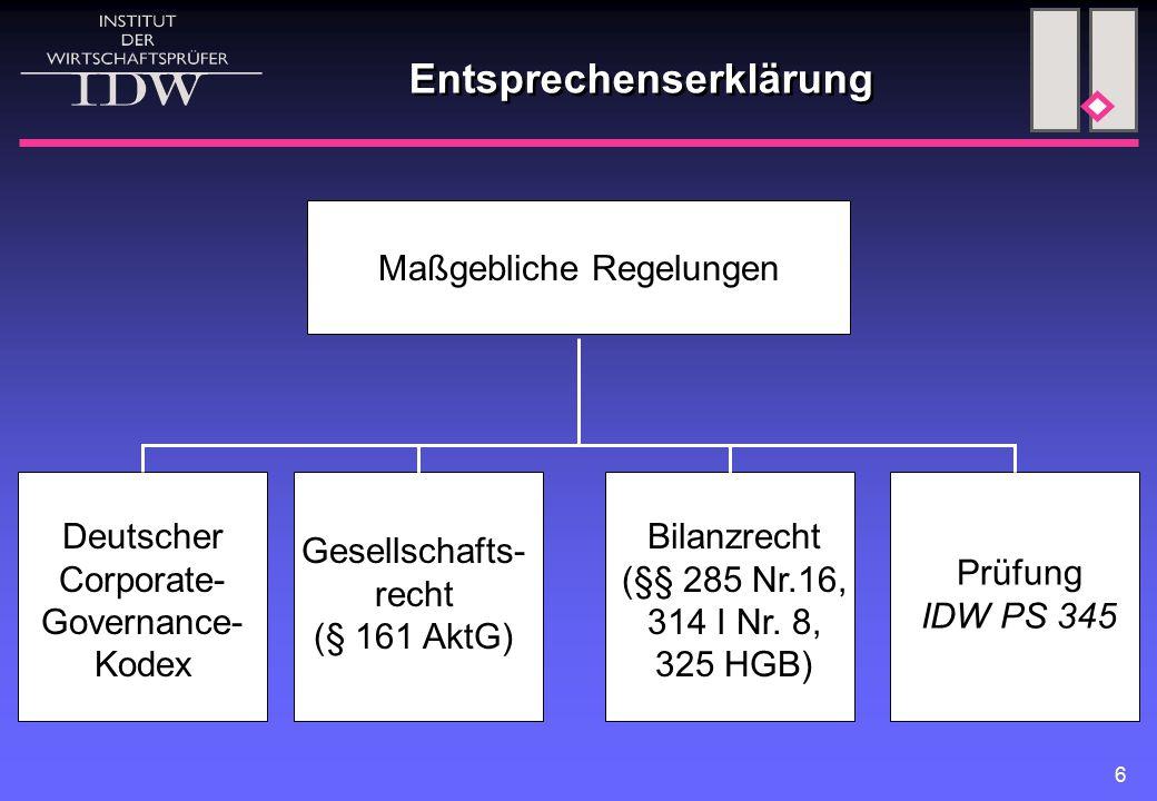 6 Entsprechenserklärung Maßgebliche Regelungen Deutscher Corporate- Governance- Kodex Gesellschafts- recht (§ 161 AktG) Bilanzrecht (§§ 285 Nr.16, 314 I Nr.