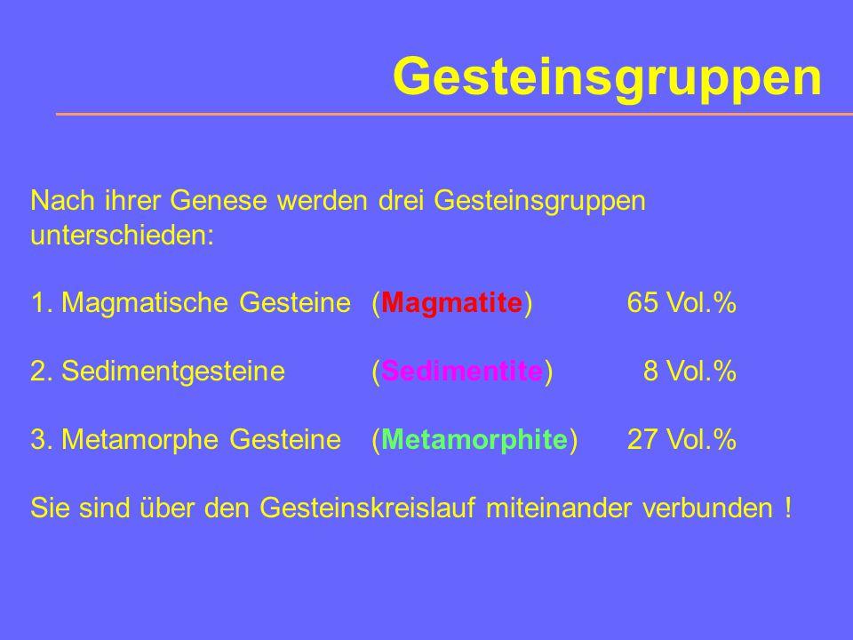 Der Kreislauf der Gesteine MagmaAufschmelzen Verwitterung