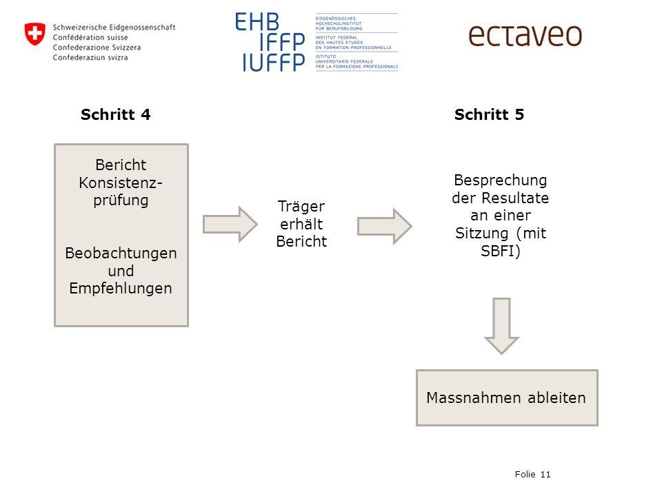 Schritt 4 Folie 11 Bericht Konsistenz- prüfung Beobachtungen und Empfehlungen Träger erhält Bericht Besprechung der Resultate an einer Sitzung (mit SBFI) Massnahmen ableiten Schritt 5