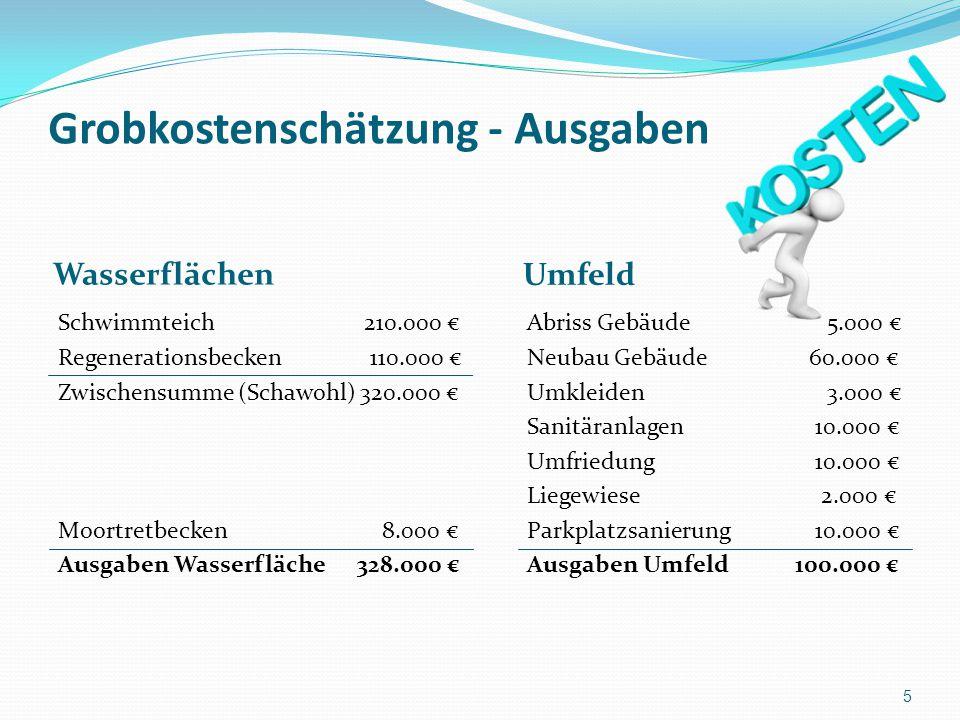 Grobkostenschätzung - Ausgaben Wasserflächen Umfeld Schwimmteich 210.000 € Regenerationsbecken 110.000 € Zwischensumme (Schawohl) 320.000 € Moortretbe