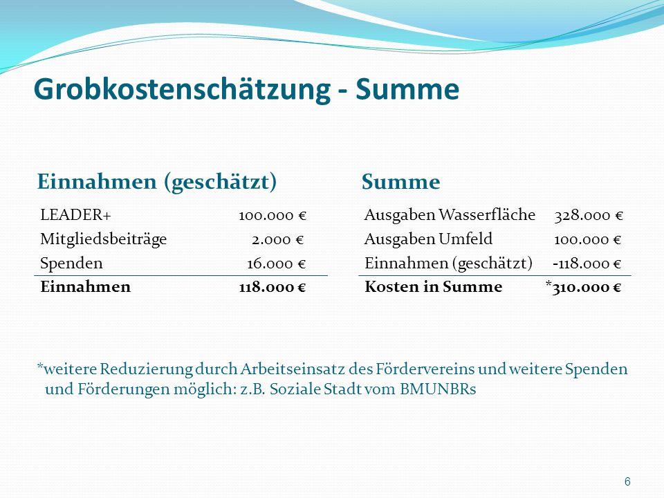 Grobkostenschätzung - Summe Einnahmen (geschätzt) Summe LEADER+100.000 € Mitgliedsbeiträge 2.000 € Spenden 16.000 € Einnahmen 118.000 € Ausgaben Wasse