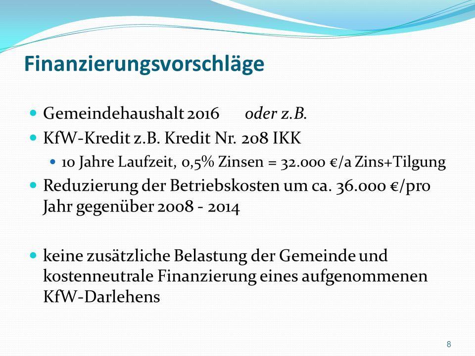 Finanzierungsvorschläge Gemeindehaushalt 2016 oder z.B. KfW-Kredit z.B. Kredit Nr. 208 IKK 10 Jahre Laufzeit, 0,5% Zinsen = 32.000 €/a Zins+Tilgung Re
