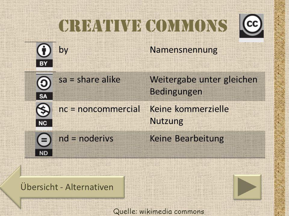 Creative Commons Quelle: wikimedia commons Übersicht - Alternativen byNamensnennung sa = share alikeWeitergabe unter gleichen Bedingungen nc = noncomm