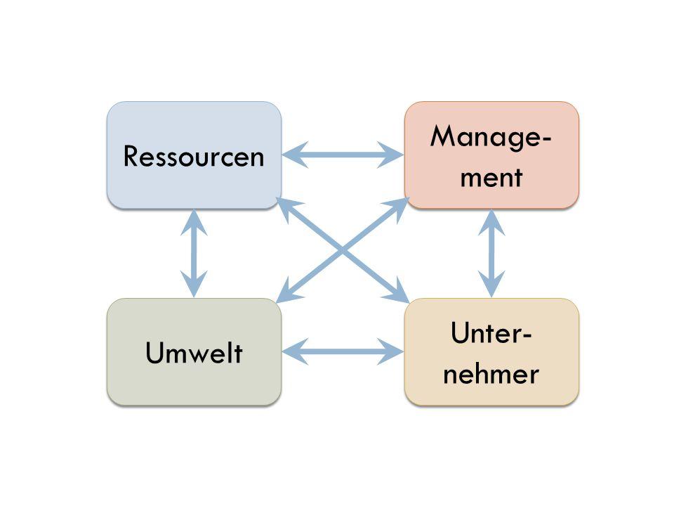 Ressourcen Manage- ment Umwelt Unter- nehmer