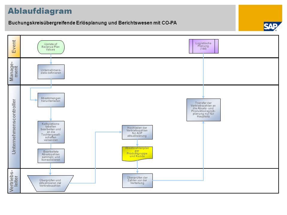 Ablaufdiagram Buchungskreisübergreifende Erlösplanung und Berichtswesen mit CO-PA Unternehmenscontroller Vertriebs- leiter Event Manage- ment Logistis