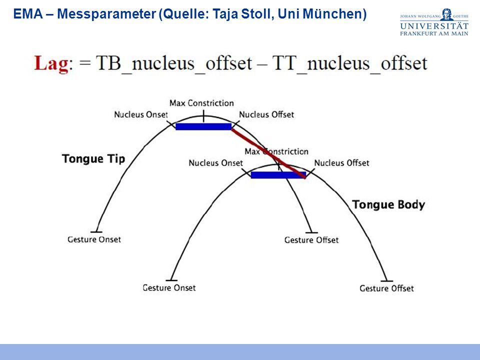 EMA – Messparameter (Quelle: Taja Stoll, Uni München)