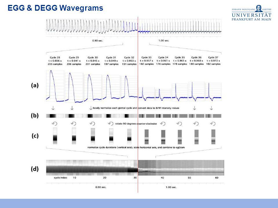 EGG & DEGG Waveforms Nicht invasiv und leicht zu bedienen Stellt die Kontaktdauer und Kontaktintensität der Stimmlippen kontinuierlich dar Stimmlippenkontakt ist von Grundfrequenz, Lautstärke und Register sehr abhängig Gemessen wird hauptsächlich CQEGG (Contact Quotient EGG)