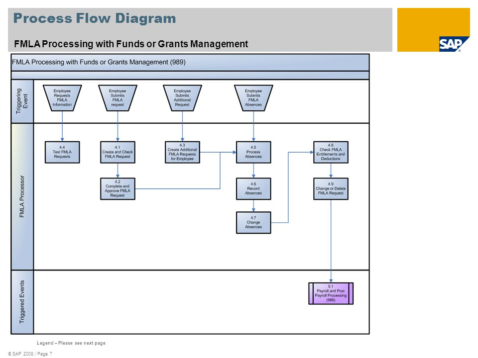 © SAP 2008 / Page 7 Process Flow Diagram FMLA Processing with Funds or Grants Management Legend – Please see next page