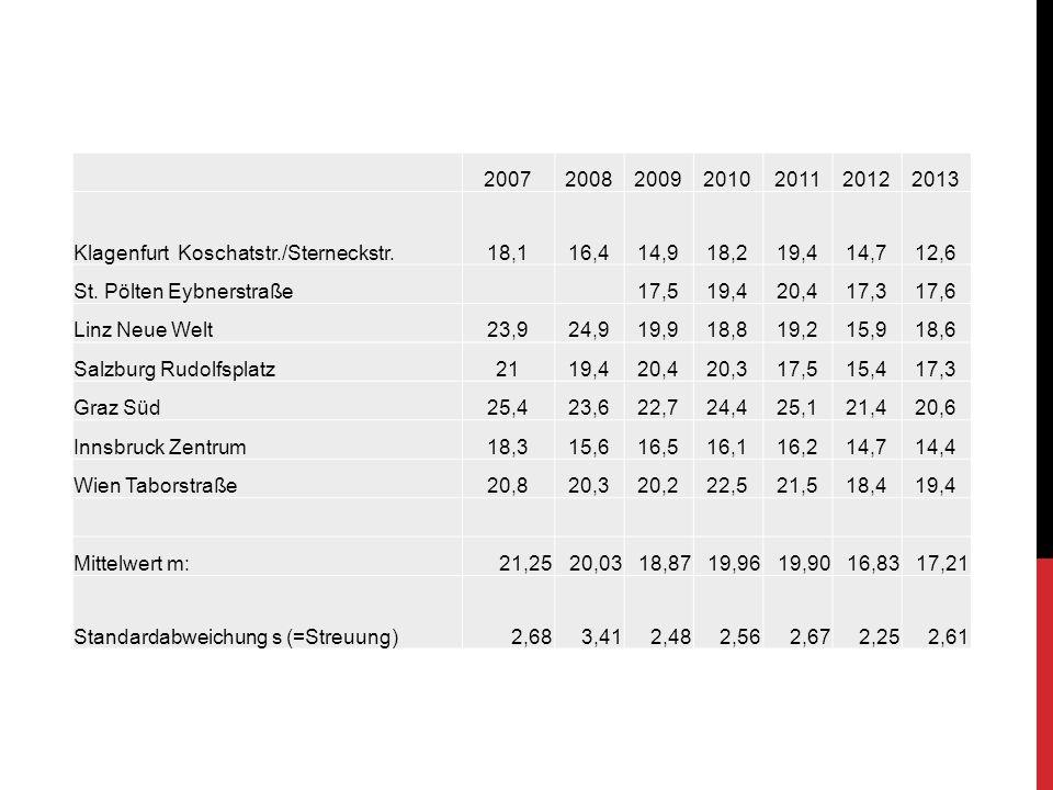2007200820092010201120122013 Klagenfurt Koschatstr./Sterneckstr.18,116,414,918,219,414,712,6 St.