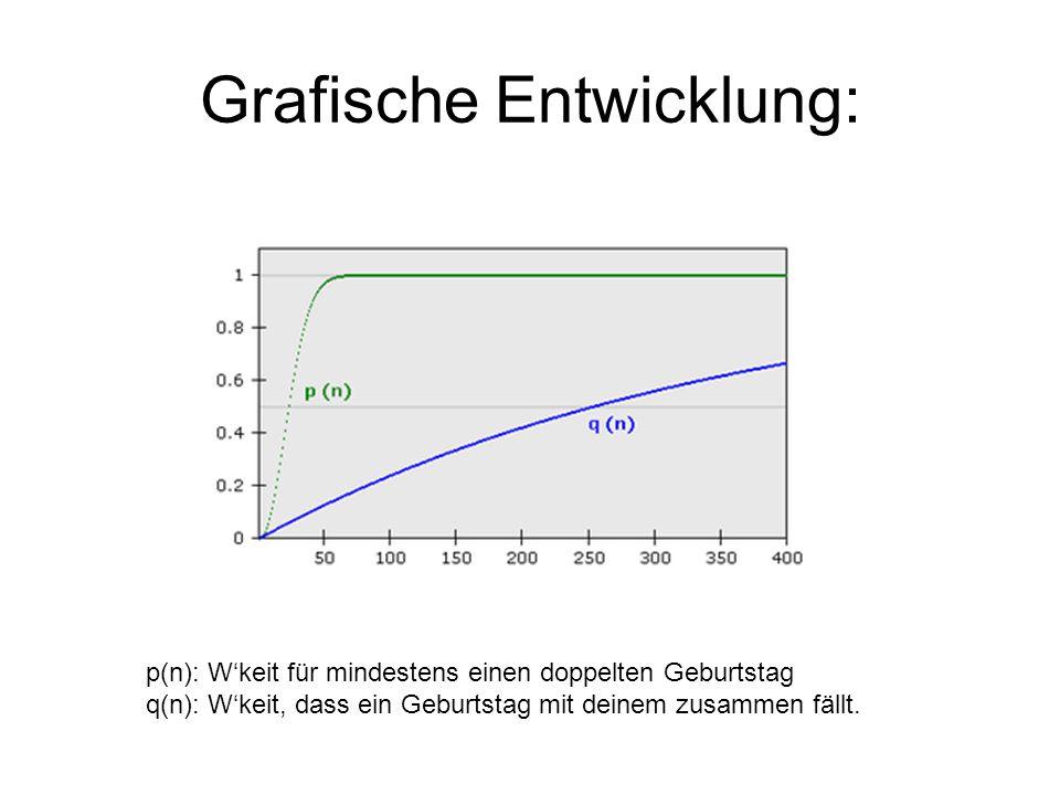 1 -  0.5073 Allgemein: Wie gross ist die Wahrscheinlichkeit, dass unter n Personen mindestens 2 am selben Tag Geburtstag haben.