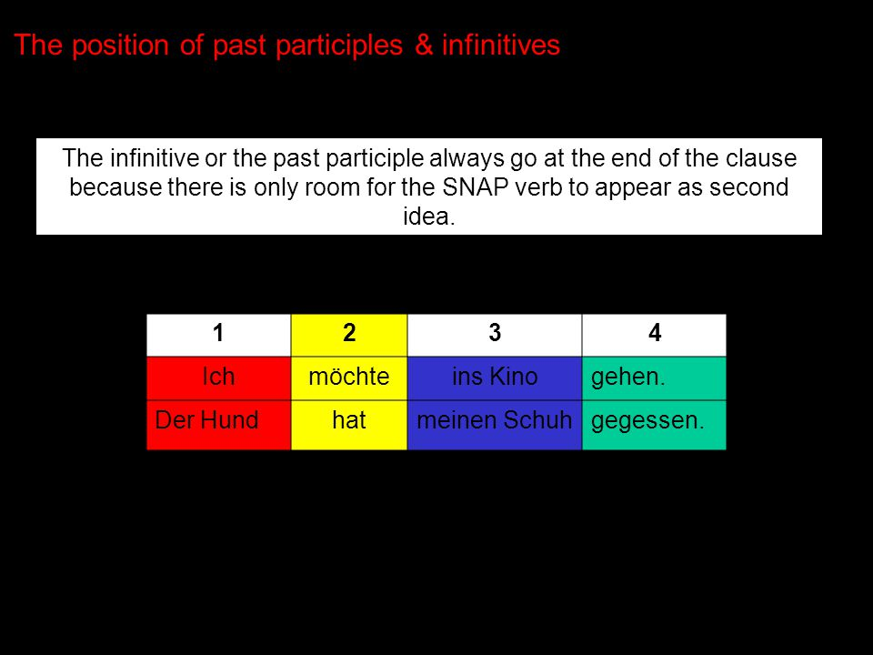 The position of past participles & infinitives The infinitive or the past participle always go at the end of the clause because there is only room for the SNAP verb to appear as second idea.
