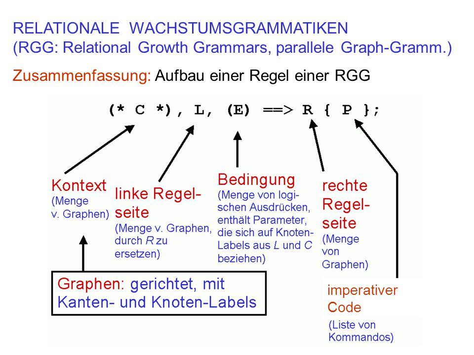 RELATIONALE WACHSTUMSGRAMMATIKEN (RGG: Relational Growth Grammars, parallele Graph-Gramm.) Zusammenfassung: Aufbau einer Regel einer RGG imperativer Code