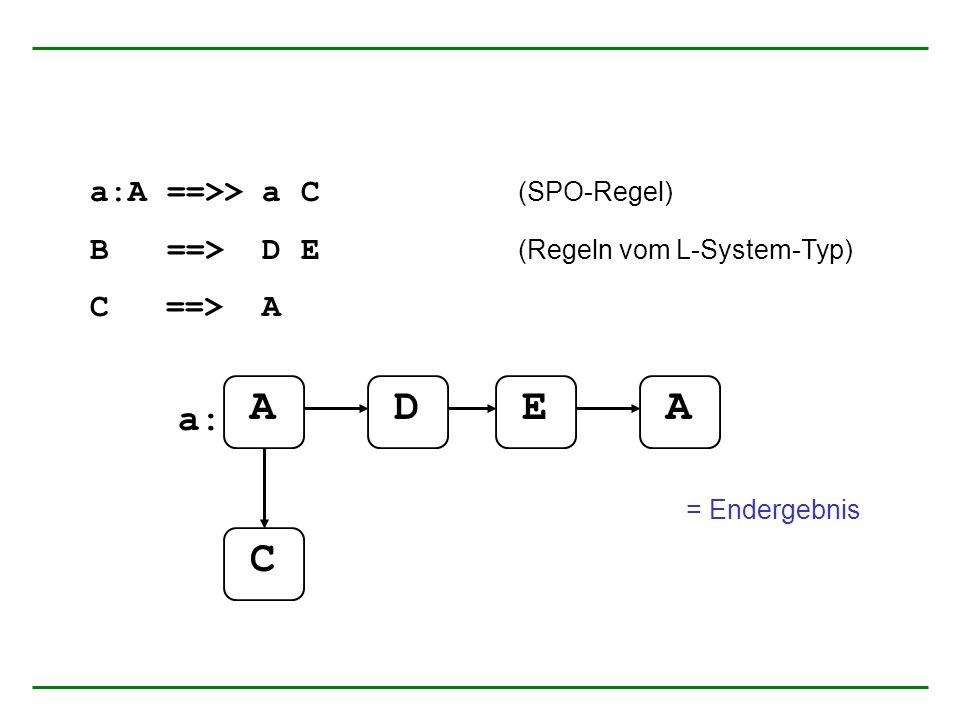a:A ==>> a C (SPO-Regel) B ==> D E (Regeln vom L-System-Typ) C ==> A AADE a: C = Endergebnis