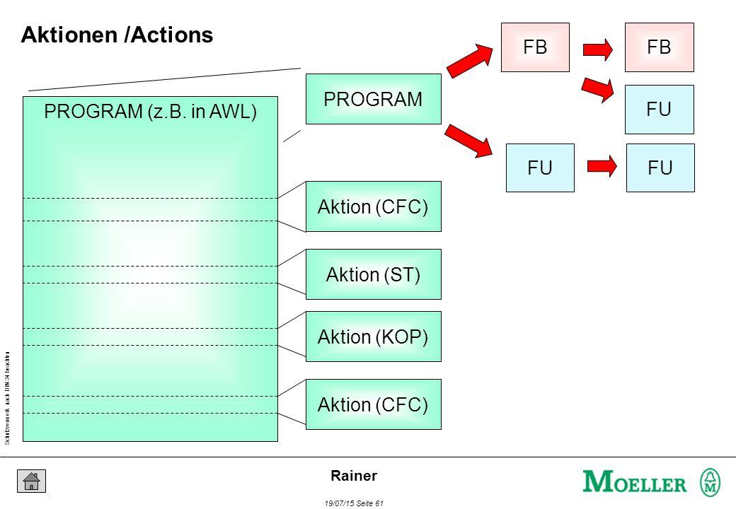 Schutzvermerk nach DIN 34 beachten 19/07/15 Seite 61 Rainer FU FB FU FB PROGRAM PROGRAM (z.B. in AWL) Aktion (CFC) Aktion (ST) Aktion (KOP) Aktion (CF
