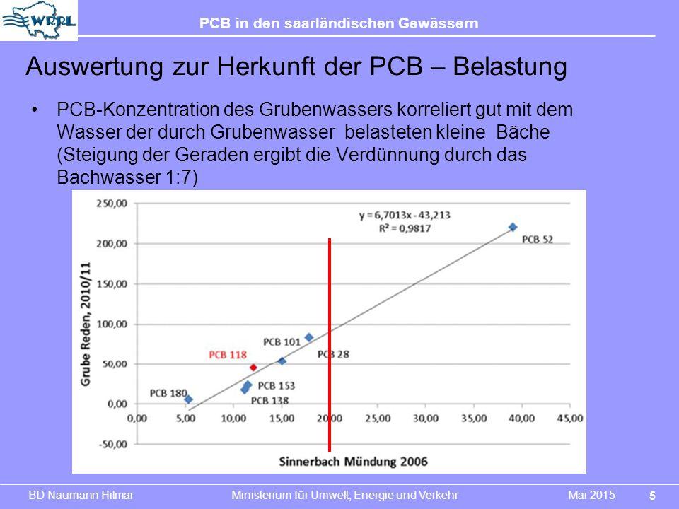 BD Naumann Hilmar Ministerium für Umwelt, Energie und Verkehr Mai 2015 PCB in den saarländischen Gewässern PCB-Konzentration des Grubenwassers korreli