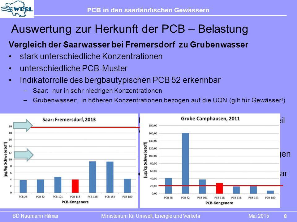 BD Naumann Hilmar Ministerium für Umwelt, Energie und Verkehr Mai 2015 PCB in den saarländischen Gewässern Vergleich der Saarwasser bei Fremersdorf zu