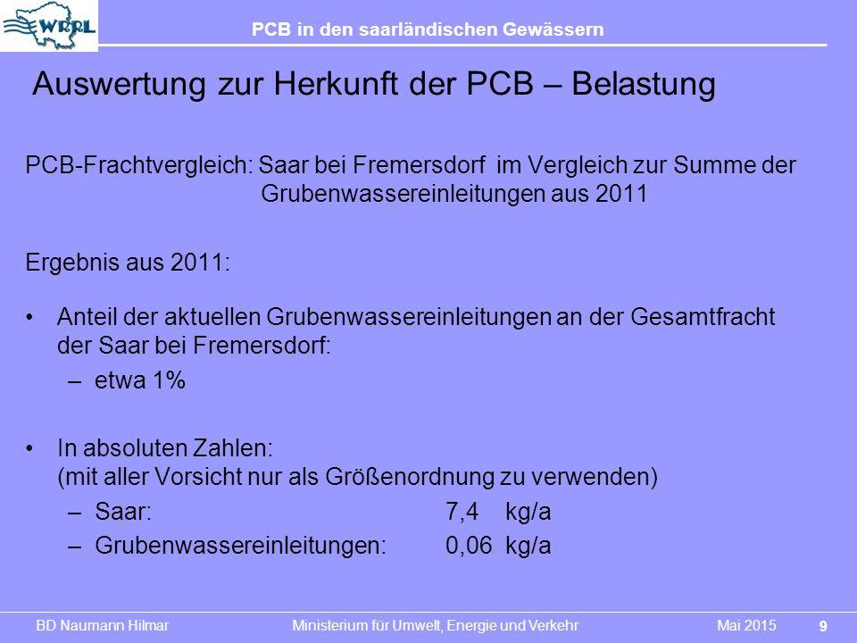 BD Naumann Hilmar Ministerium für Umwelt, Energie und Verkehr Mai 2015 PCB in den saarländischen Gewässern PCB-Frachtvergleich: Saar bei Fremersdorf i
