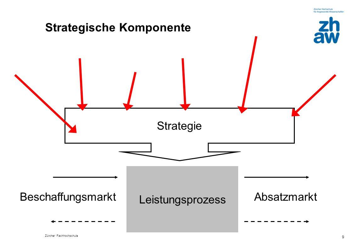 Zürcher Fachhochschule 9 Strategische Komponente Leistungsprozess BeschaffungsmarktAbsatzmarkt Strategie