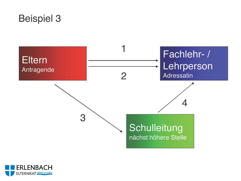 Aktivitäten 2011/2012 Neue Website www.elternrat-erlenbach.ch