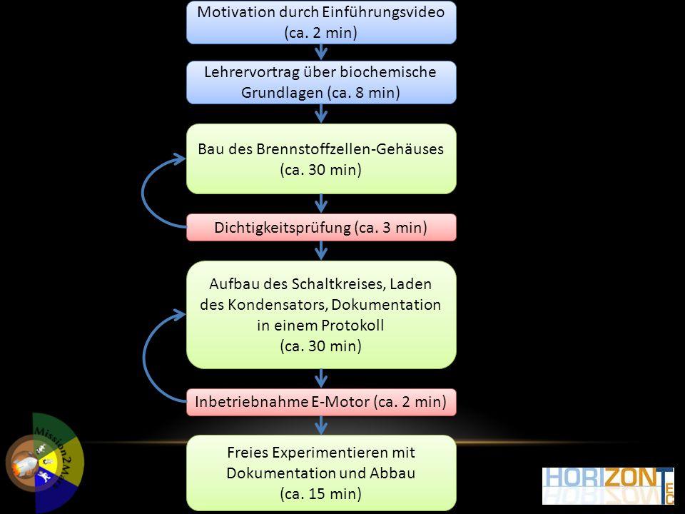 LTG Prien Motivation durch Einführungsvideo (ca. 2 min) Lehrervortrag über biochemische Grundlagen (ca. 8 min) Bau des Brennstoffzellen-Gehäuses (ca.