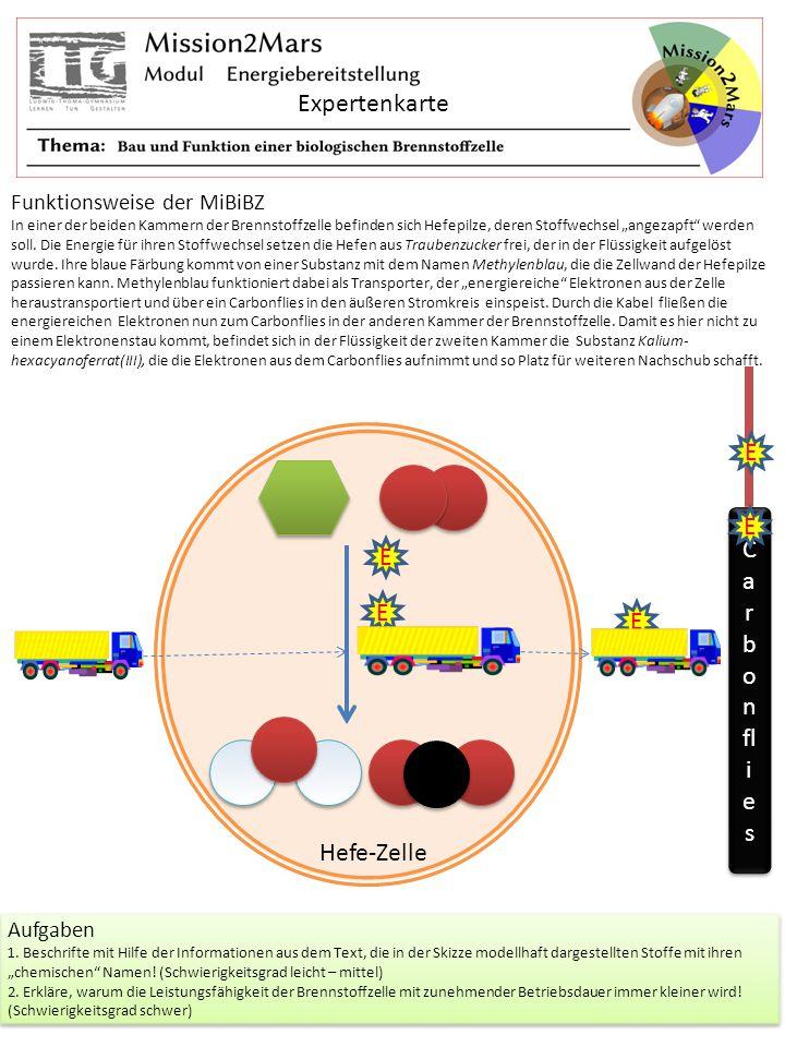 """Expertenkarte Funktionsweise der MiBiBZ In einer der beiden Kammern der Brennstoffzelle befinden sich Hefepilze, deren Stoffwechsel """"angezapft"""" werden"""