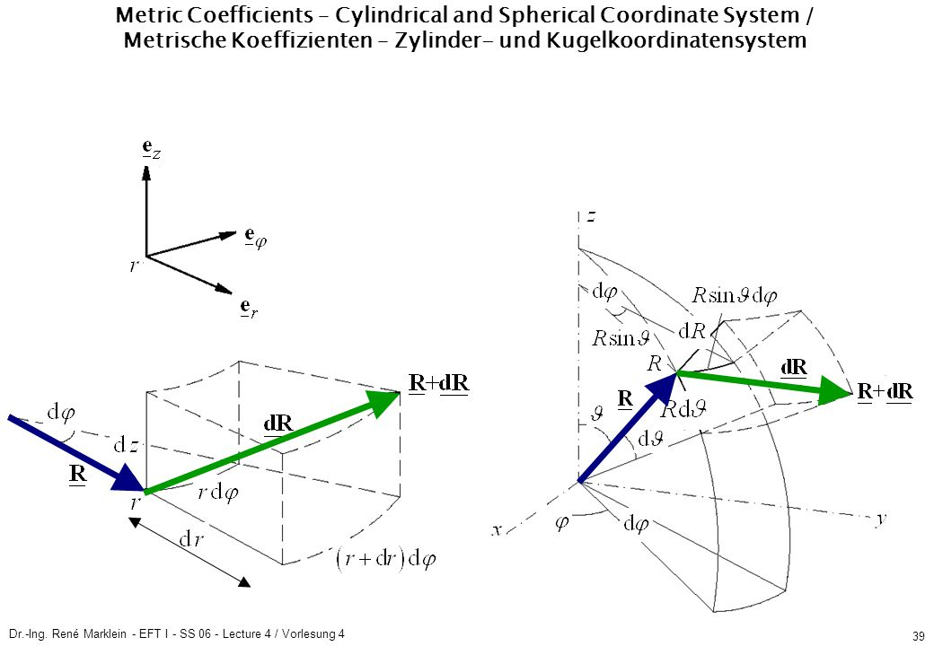 Dr.-Ing. René Marklein - EFT I - SS 06 - Lecture 4 / Vorlesung 4 39 Metric Coefficients – Cylindrical and Spherical Coordinate System / Metrische Koef