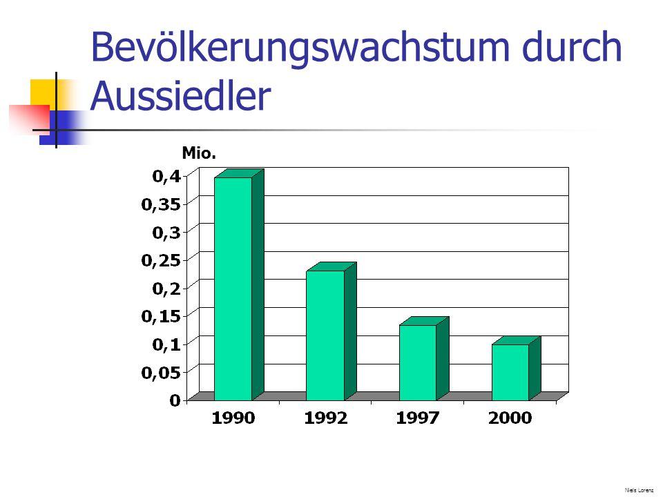 Bevölkerungswachstum durch Aussiedler Niels Lorenz Mio.