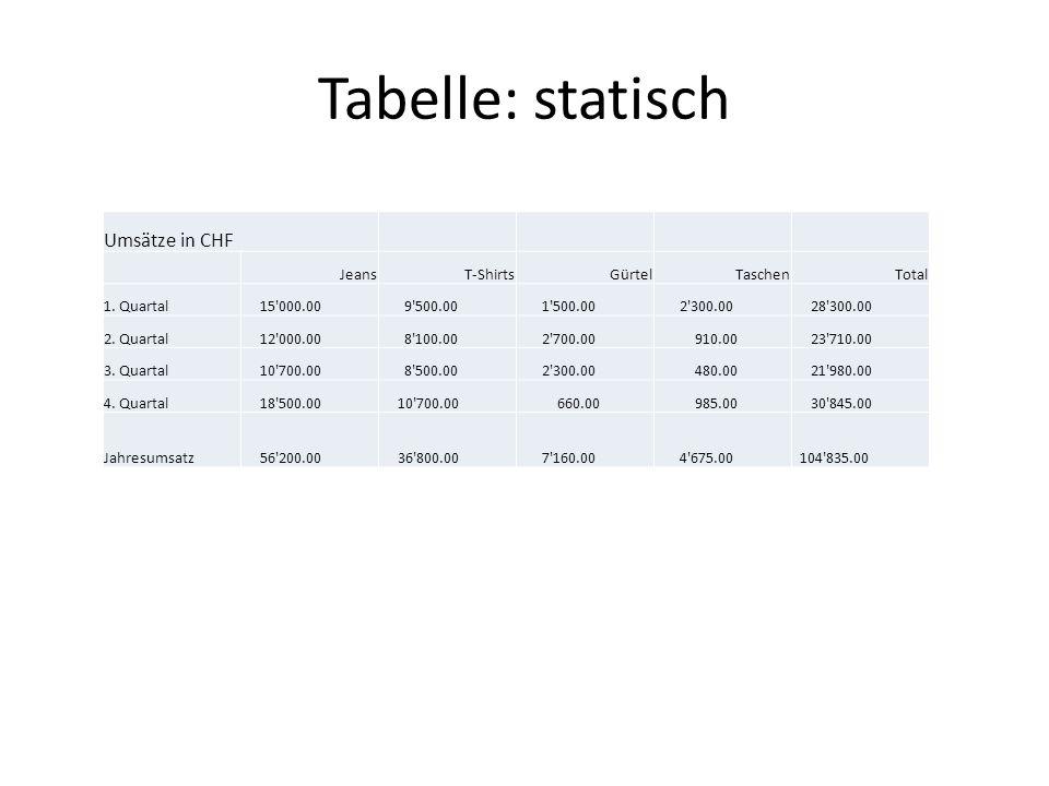 Tabelle: statisch Umsätze in CHF JeansT-ShirtsGürtelTaschenTotal 1. Quartal 15'000.00 9'500.00 1'500.00 2'300.00 28'300.00 2. Quartal 12'000.00 8'100.