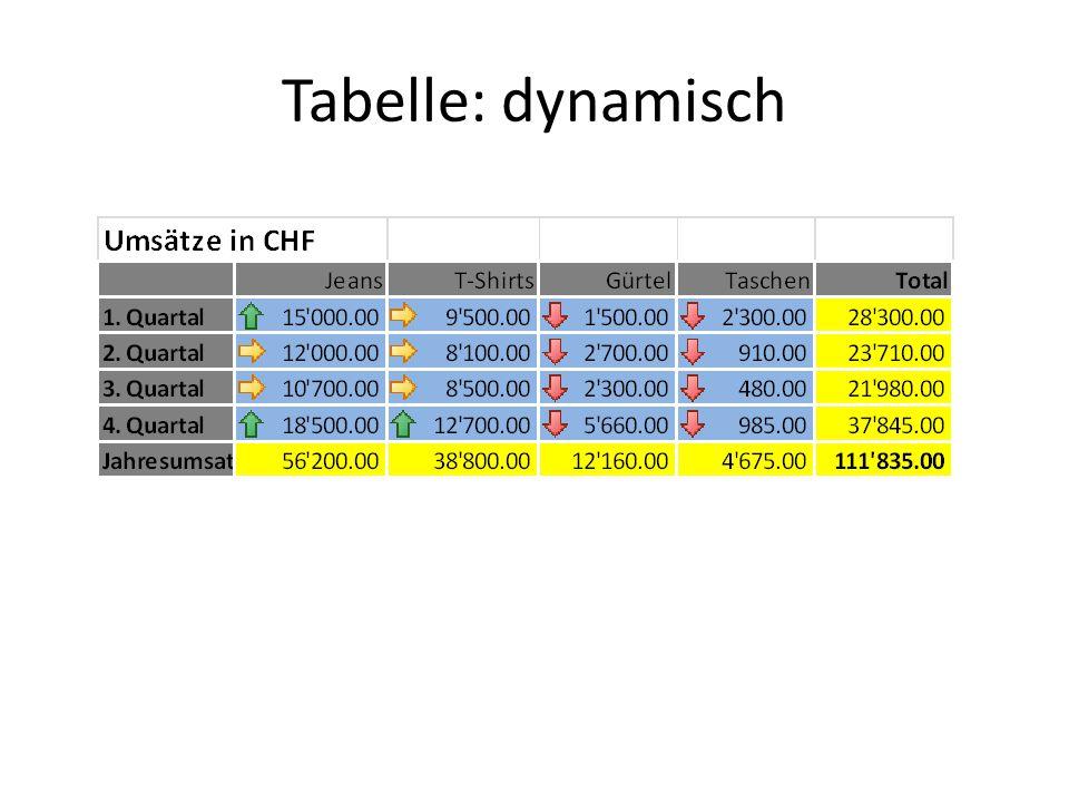 Tabelle: dynamisch