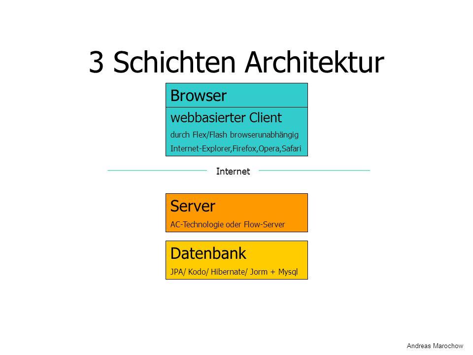 3 Schichten Architektur Server AC-Technologie oder Flow-Server webbasierter Client durch Flex/Flash browserunabhängig Internet-Explorer,Firefox,Opera,