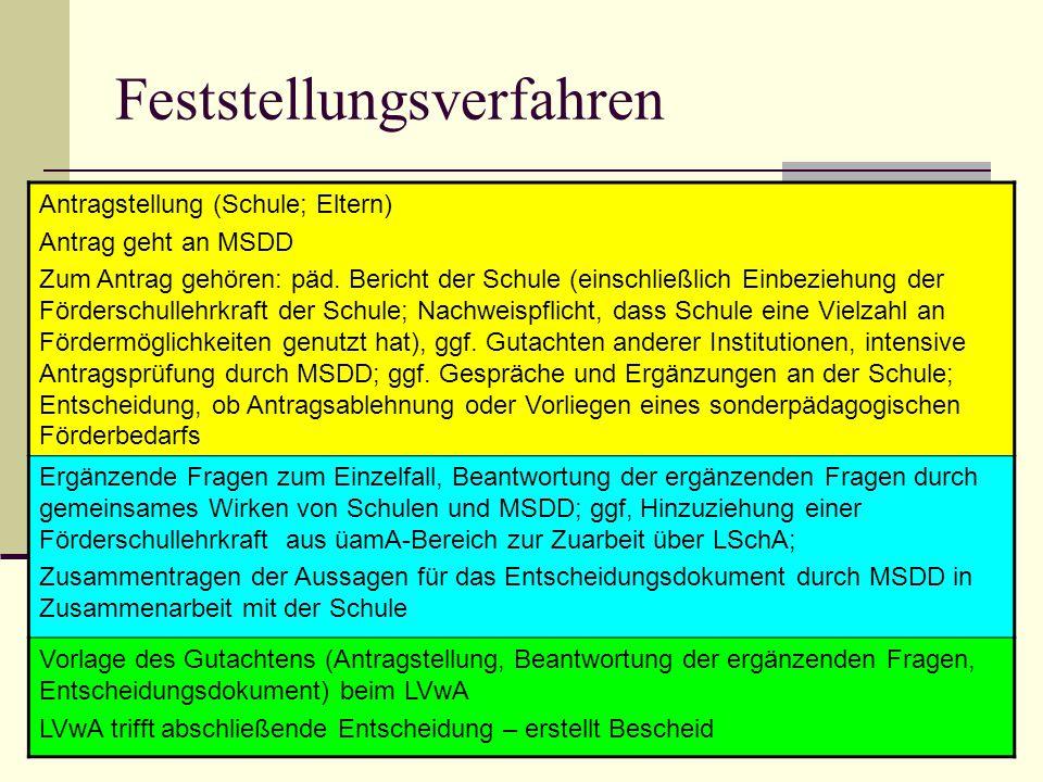 Feststellungsverfahren Antragstellung (Schule; Eltern) Antrag geht an MSDD Zum Antrag gehören: päd. Bericht der Schule (einschließlich Einbeziehung de