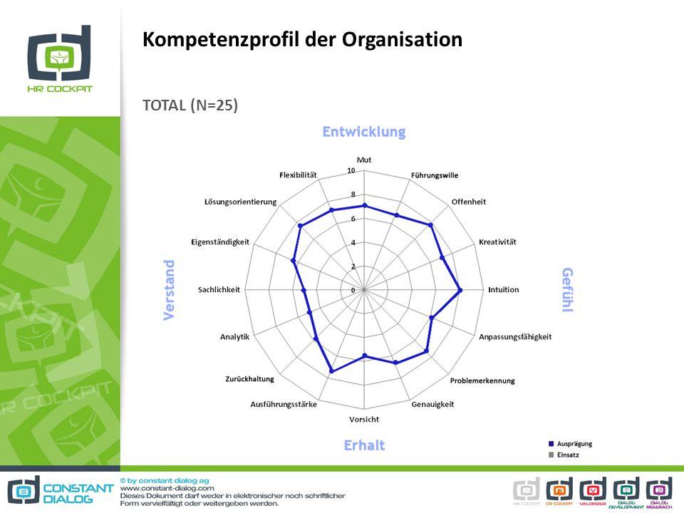 Kompetenzprofil der Organisation TOTAL (N=25)