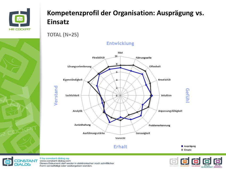 Kompetenzprofil der Organisation: Ausprägung vs. Einsatz TOTAL (N=25)