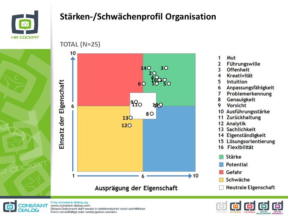 Stärken-/Schwächenprofil Organisation TOTAL (N=25)