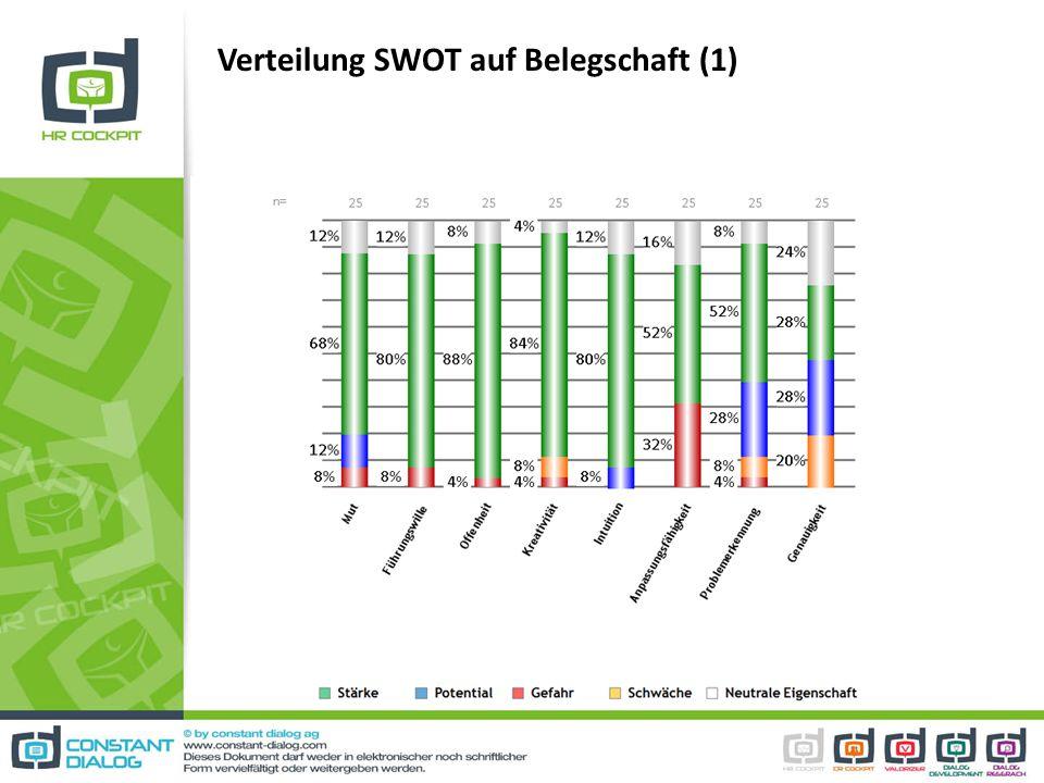 Verteilung SWOT auf Belegschaft (1)